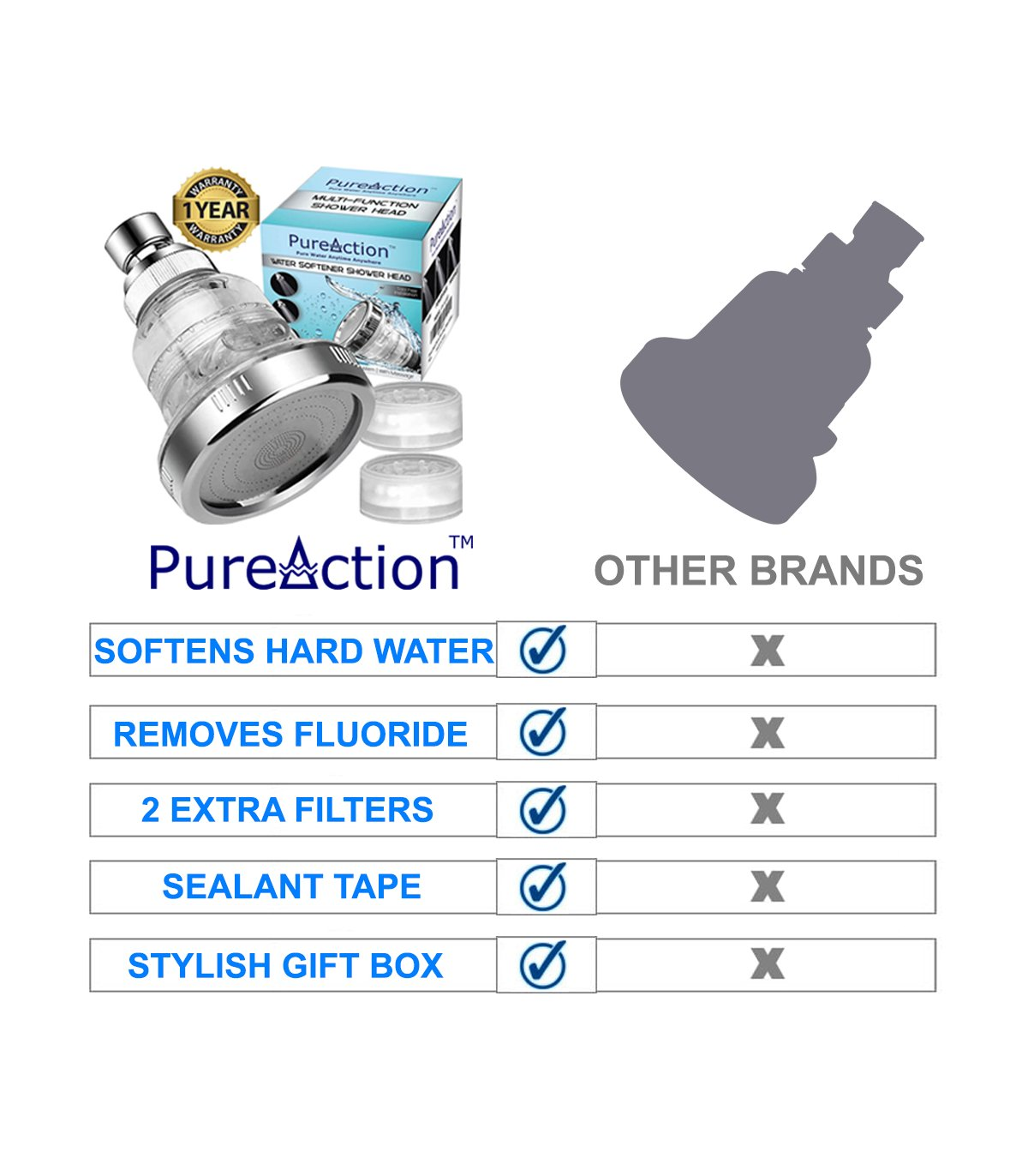 PureAction Water Softener Shower Head Filters Hard Water Chlorine and Fluoride